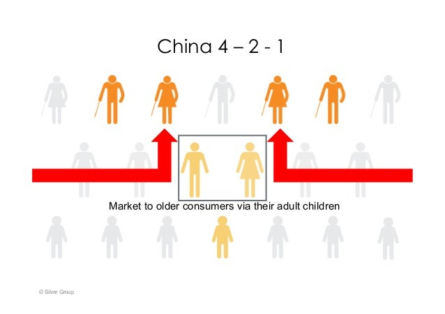 China 4 – 2 - 1 © Silver Group Market to older consumers via their adult children