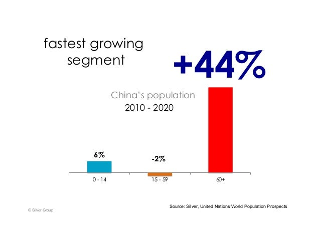 2010 - 2020 © Silver Group 6% -2% 44% 0 - 14 15 - 59 60+ +44% Source: Silver, United Nations World Population Prospects fa...