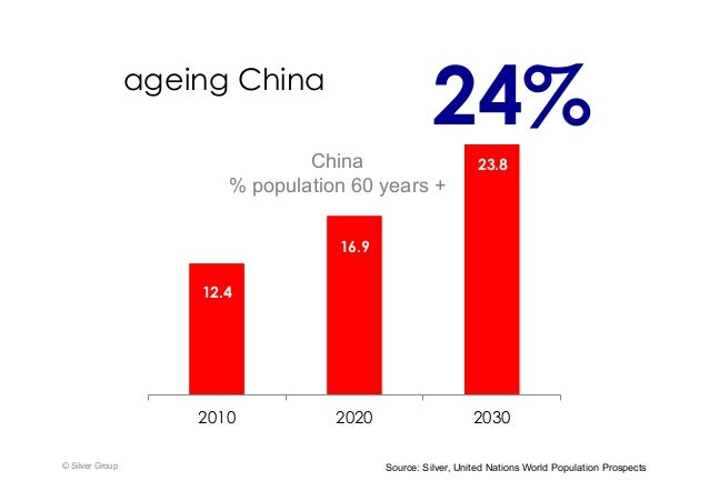 ageing China © Silver Group 12.4 16.9 23.8 2010 2020 2030 Source: Silver, United Nations World Population Prospects China ...
