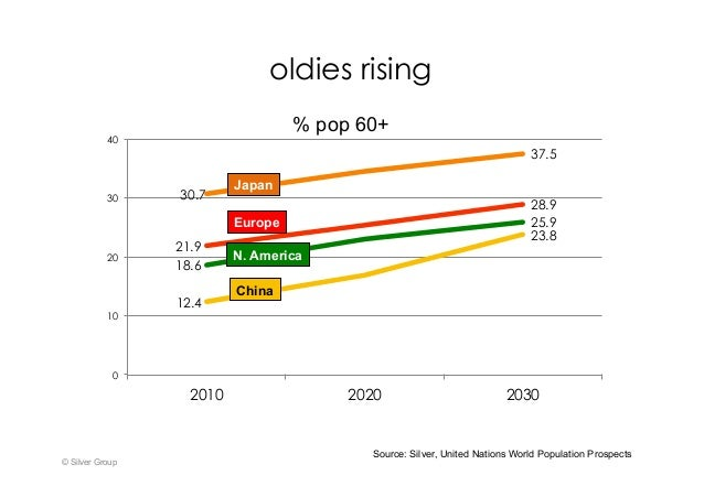© Silver Group Source: Silver, United Nations World Population Prospects oldies rising 12.4 23.8 30.7 37.5 21.9 28.9 18.6 ...