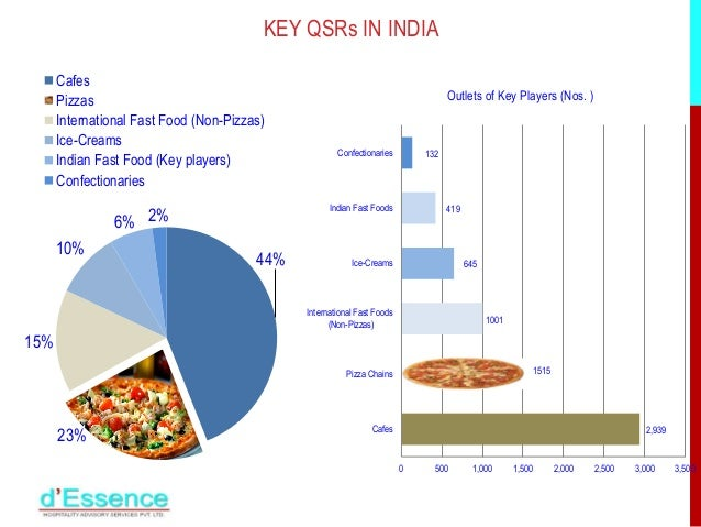 qsr industry in india The quick service restaurant qsr industry perhaps is expected to grow 26 per cent every year from 2017, as market guru predicts despite this extensive growth of mega international food brands in india, a research team euromonitor international observes that the country still lacks the subsequent number of fast food chains.