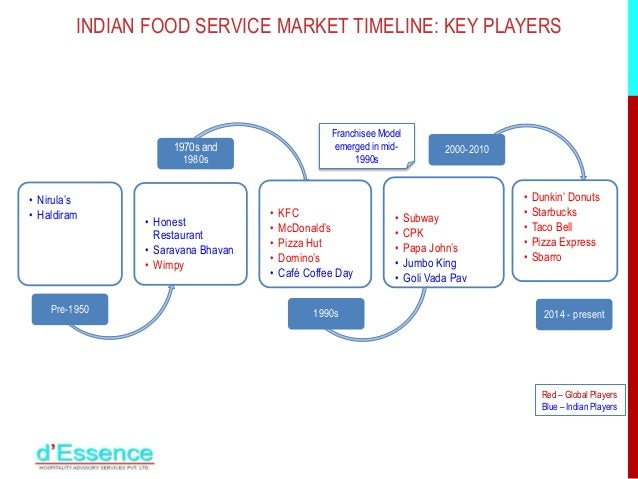 an analysis of the industry and history of the restaurant the pizza chain Research the latest foodservice industry trends as they affect pizza restaurant operators from marketing to operations to technology, pizza marketplace research centers offer insights, ideas and analysis on a variety of topics.