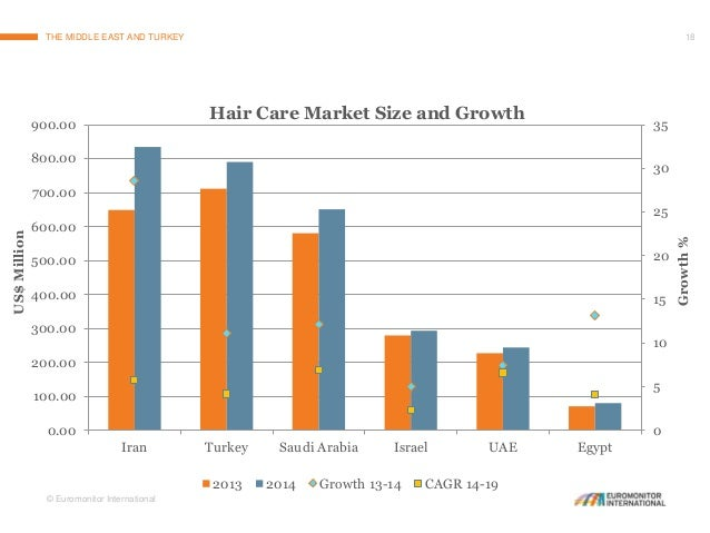 Opportunities In The Middle Eastern And Turkish Hair Care