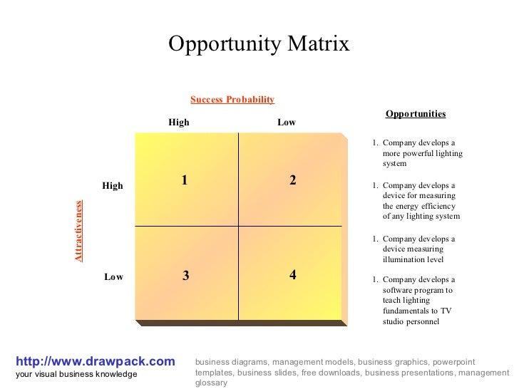 OPPORTUNITY MATRIX DOWNLOAD
