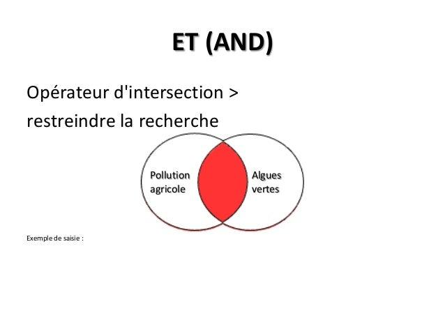ET (AND) Opérateur d'intersection > restreindre la recherche Pollution agricole  Exemple de saisie :  Algues vertes