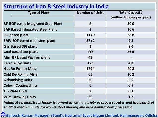 top 5 iron and steel industries in india Steel sector analysis report the indian steel industry is largely iron-based here's the top 5 safe stocks in the market today india's demographic.