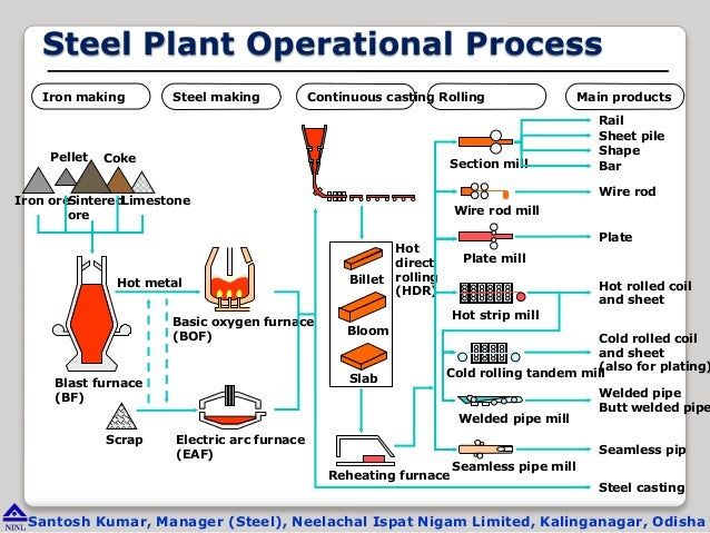 operational management in steel plant zirconium iron phase diagram