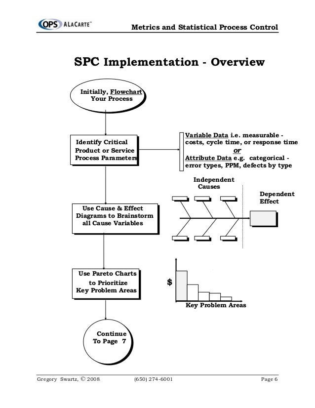 Reaction paper about the use of statistical quality control