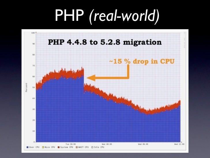 PHP (real-world)     php 4.4.8 to php 5.2.8 migration