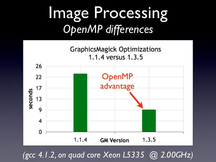 Image Processing           OpenMP differences                       OpenMP                     advantage     (gcc 4.1.2, o...