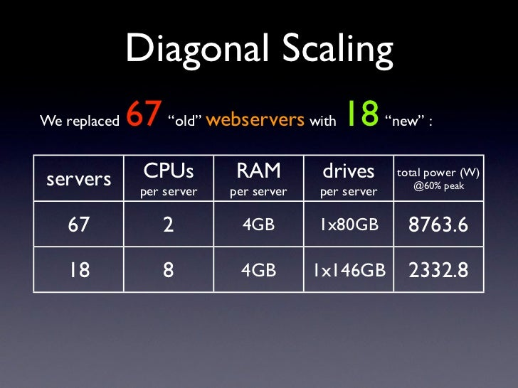 "Diagonal Scaling               67 ""old"" webservers with 18 ""new"" : We replaced                   CPUs         RAM         ..."
