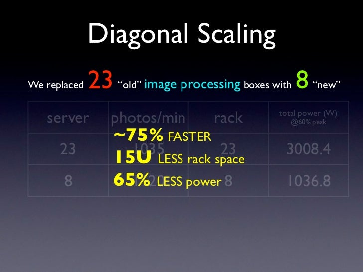 "Diagonal Scaling               23 ""old"" image processing boxes with 8 ""new"" We replaced      server        photos/min     ..."