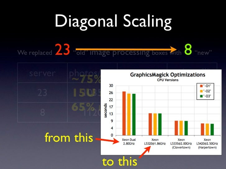 """Diagonal Scaling               23 """"old"""" image processing boxes with 8 """"new"""" We replaced      server        photos/min     ..."""
