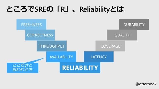 ところでSREの「R」、Reliabilityとは RELIABILITY FRESHNESS CORRECTNESS THROUGHPUT AVAILABILITY DURABILITY QUALITY COVERAGE LATENCY
