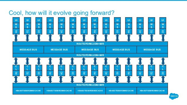 Cool, how will it evolve going forward? HBASE/TSDB/RDBMS/CACHE UI W S CO RE UI W S CO RE UI W S CO RE UI W S CO RE UI W S ...