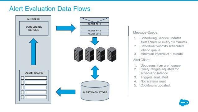 Alert Evaluation Data Flows Message Queue: 1. Scheduling Service updates alert schedule every 10 minutes. 2. Scheduler sub...