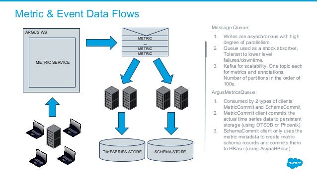 Metric & Event Data Flows Message Queue: 1. Writes are asynchronous with high degree of parallelism. 2. Queue used as a sh...