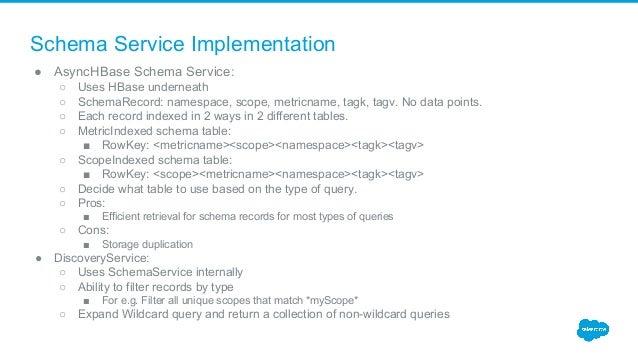 Schema Service Implementation ● AsyncHBase Schema Service: ○ Uses HBase underneath ○ SchemaRecord: namespace, scope, metri...