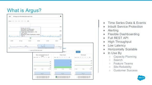 What is Argus? ● Time Series Data & Events ● Inbuilt Service Protection ● Alerting ● Flexible Dashboarding ● Full REST API...