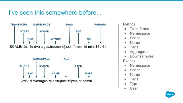 I've seen this somewhere before... Metrics ● Transforms ● Namespace ● Scope ● Name ● Tags ● Aggregator ● Downsampler Event...