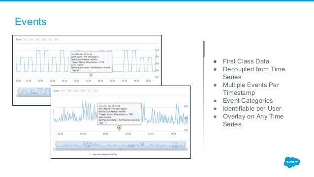 ● First Class Data ● Decoupled from Time Series ● Multiple Events Per Timestamp ● Event Categories ● Identifiable per User...