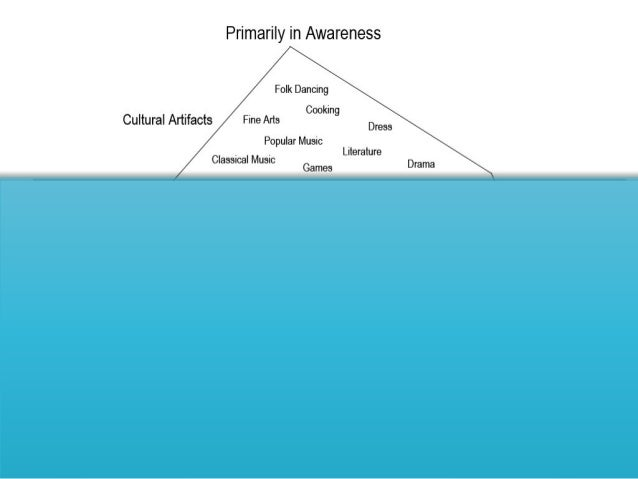 Symptoms of Culture Shock Anxiety Helplessness Depression Self doubt Excessive fear if being robbed/ injured Lonelin...