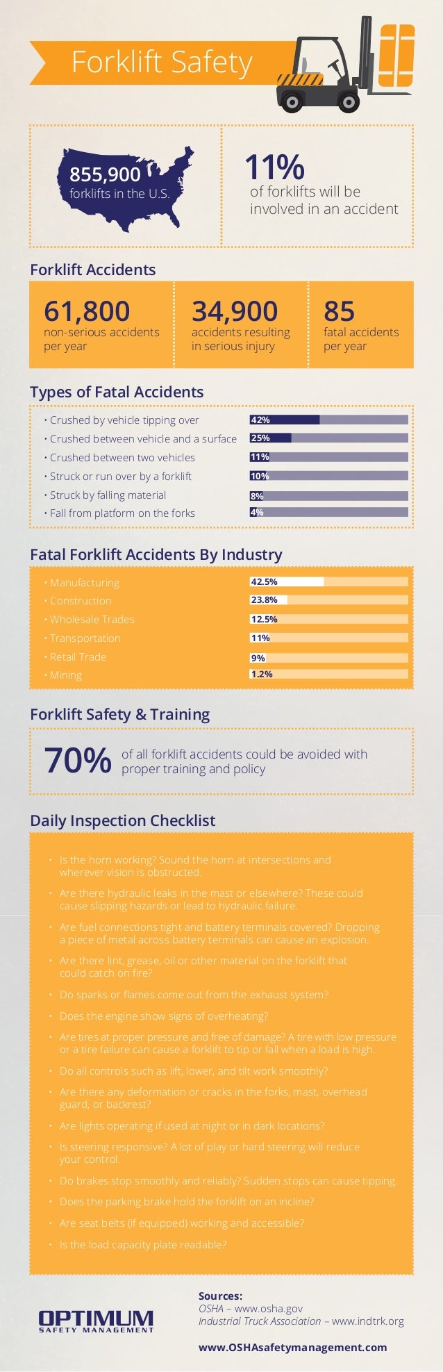 Forklift Safety of forklifts will be involved in an accident 11% of all forklift accidents could be avoided with proper tr...