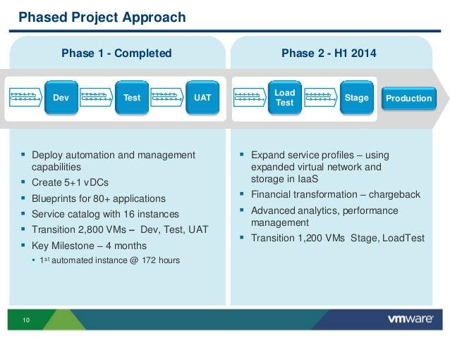 Vmworld 2013 Moving Enterprise Application Dev Test To