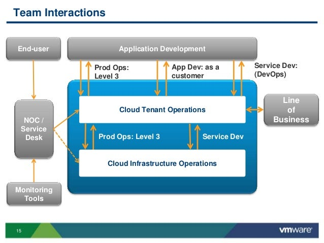 Vmworld 2013 Organizing For Cloud Operations Challenges