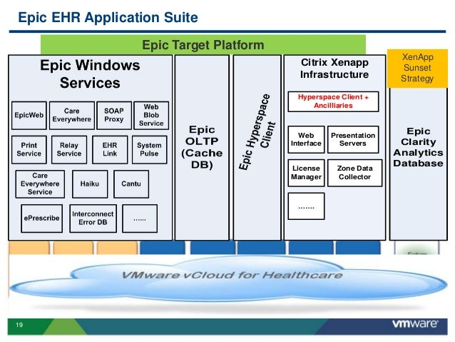 Vmworld 2013 How Does Vmware Uniquely Enable Leaders In