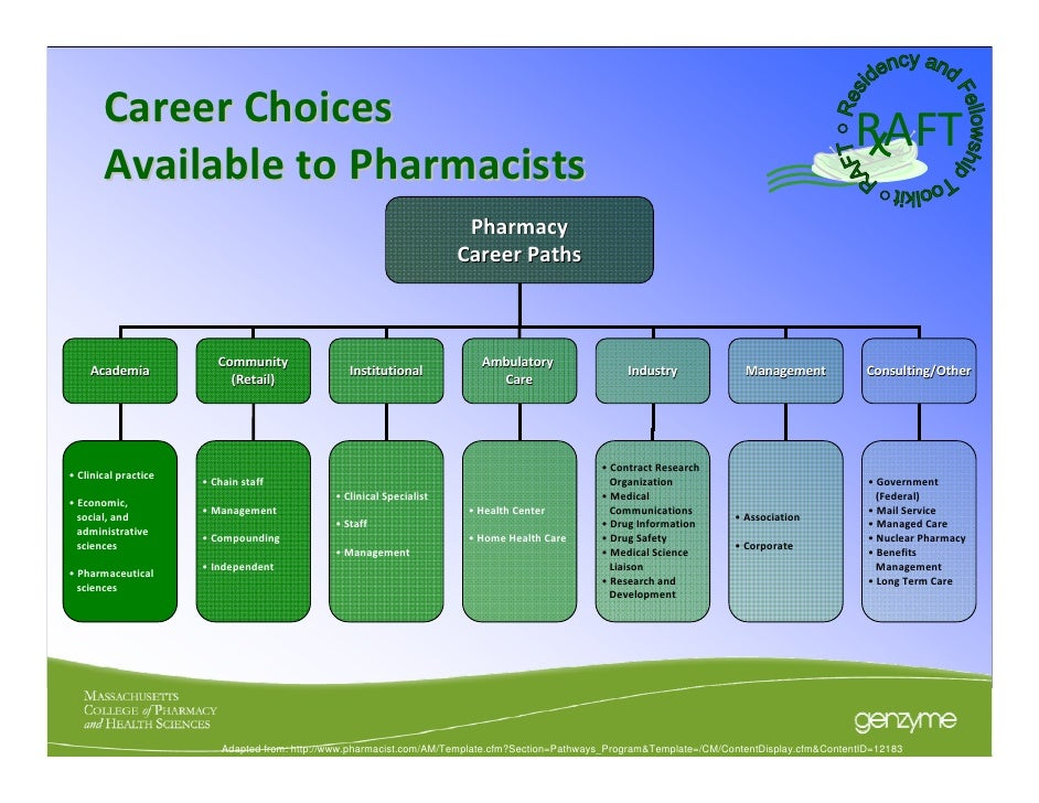opt for raft - touro college of pharmacy
