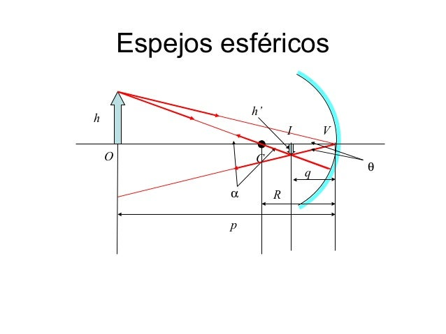 Optica for Espejos convexos fisica
