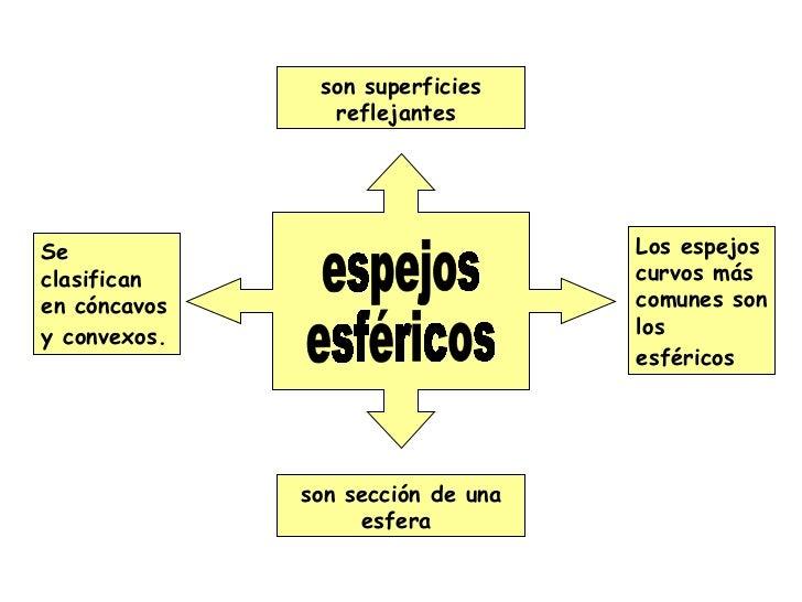 Optica 2 for Espejos esfericos convexos
