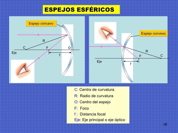 Opticafisicaygeometrica2 for Espejo esferico convexo