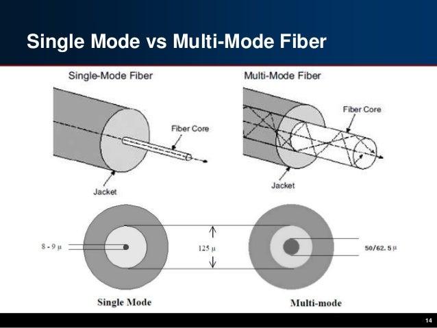 single mode vs multimode keuruu