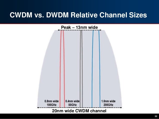 cwdm vs dwdm Cwdm sfp vs dwdm sfp — which one suits you better sfp (small form-factor pluggable) is designed to meet multi-source agreement (msa) standards to ensure network equipment compatibility.