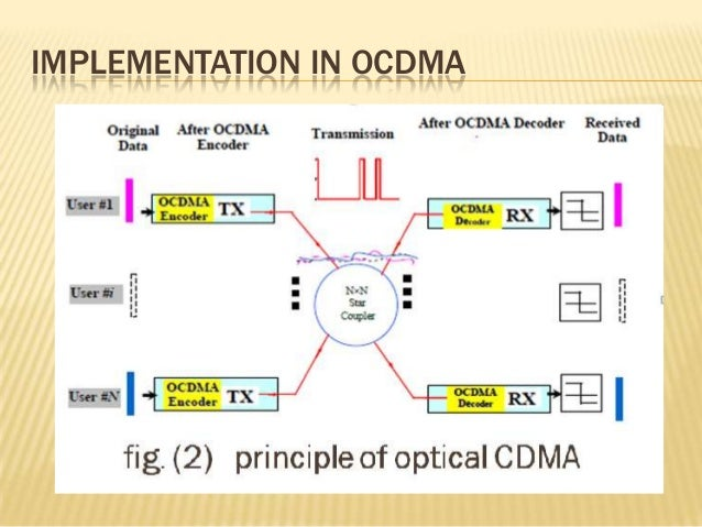 code division multiple access Code division multiple access the cdma technology can be implemented by spreading the spectrum which can be done in the.