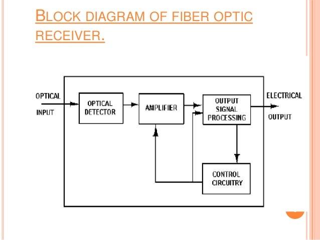 optical detectors details and technologies with formulas. Black Bedroom Furniture Sets. Home Design Ideas