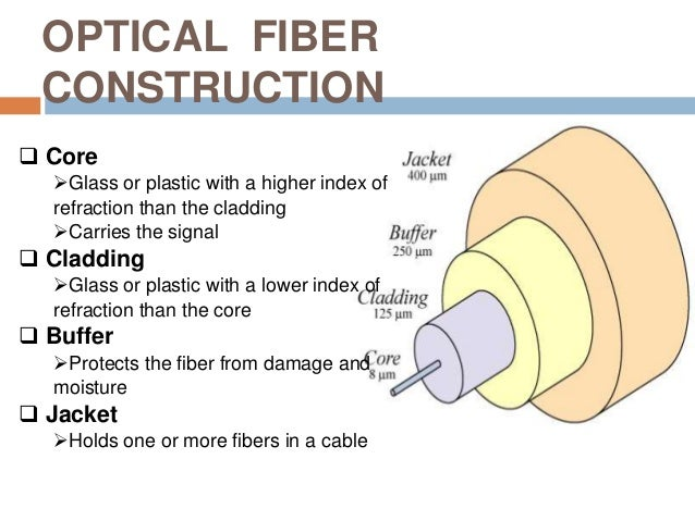 What is fiber used in construction 70