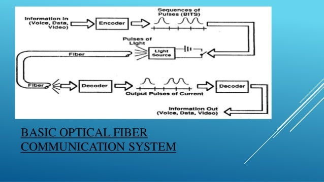 fiber optic telecommunications systems Ims expertservices was asked to locate a fiber optics expert in telecommunication networks with expertise in the sale or specification and implementation of state-of-the-art telecommunication systems he has also acted an expert in several cases involving fiber optics and fiber optic.