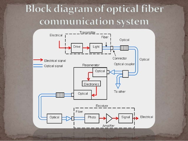 Optical Fiber Communication Versus Wireless Communication
