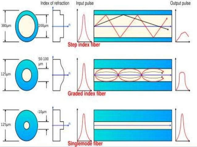 the benefits of fiber optic communications Fiber optics in communications fiber has become the communications medium of fiber fiber optic transmission systems fiber optic networks.