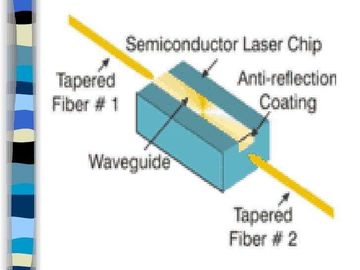 Optical Fiber Sources And Detectors