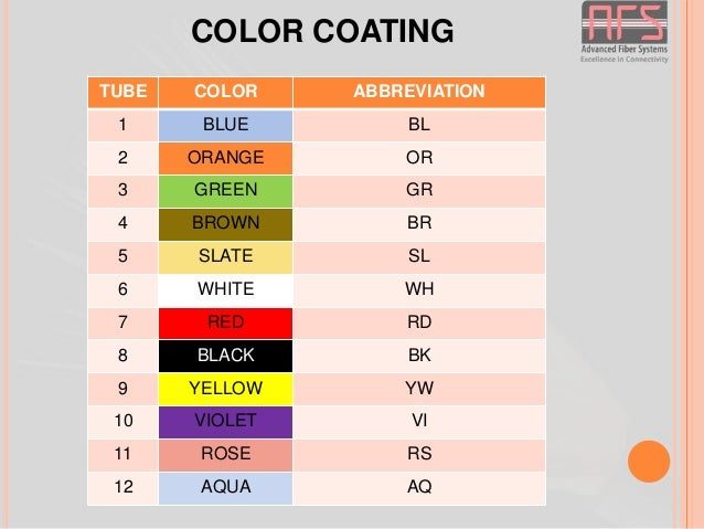 Color Abbreviations  Letter
