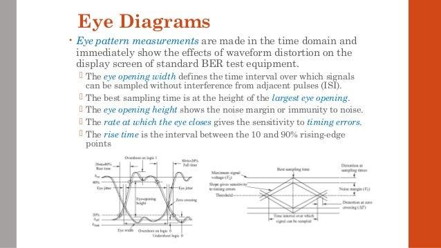 Optical receivers eye diagrams ccuart Gallery
