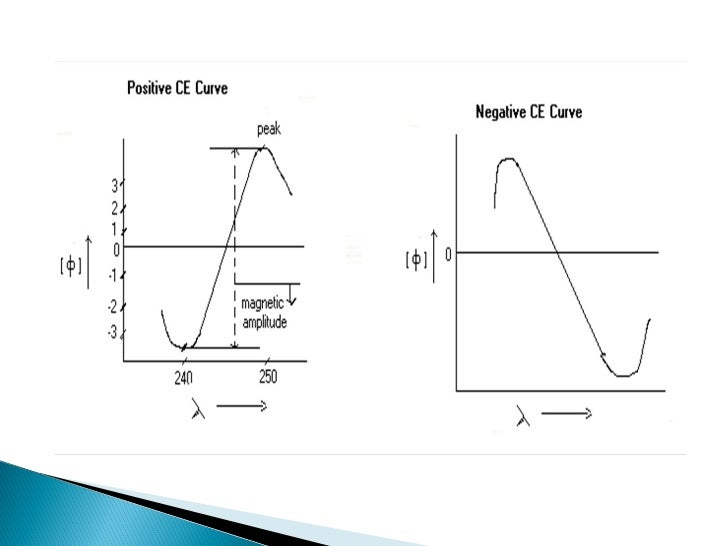 Cotton effect curves and octant rule