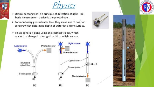 Optical sensors for groundwater level monitoring