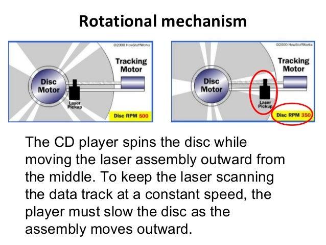 Optical Storagе