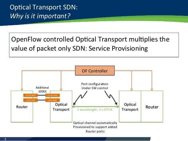 Optical Transport SDN by Peter Landon [APRICOT 2015] Slide 3