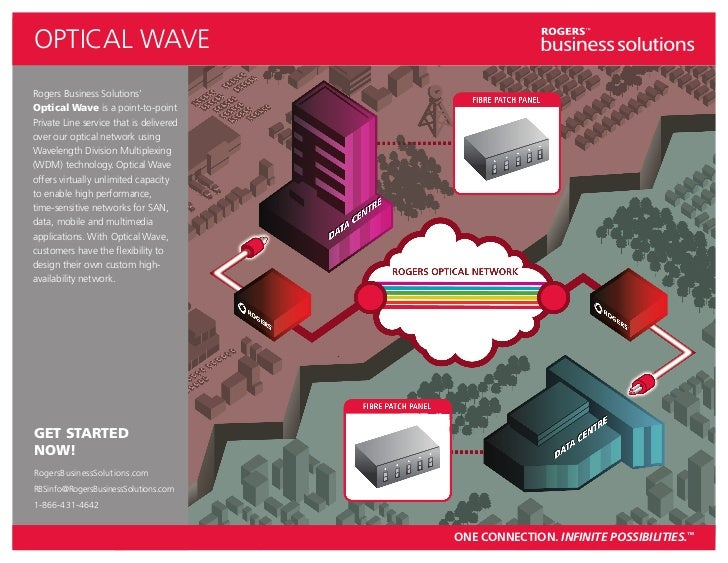 OPTICAL WAVERogers Business Solutions'Optical Wave is a point-to-pointPrivate Line service that is deliveredover our optic...